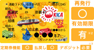 OKICA定期券